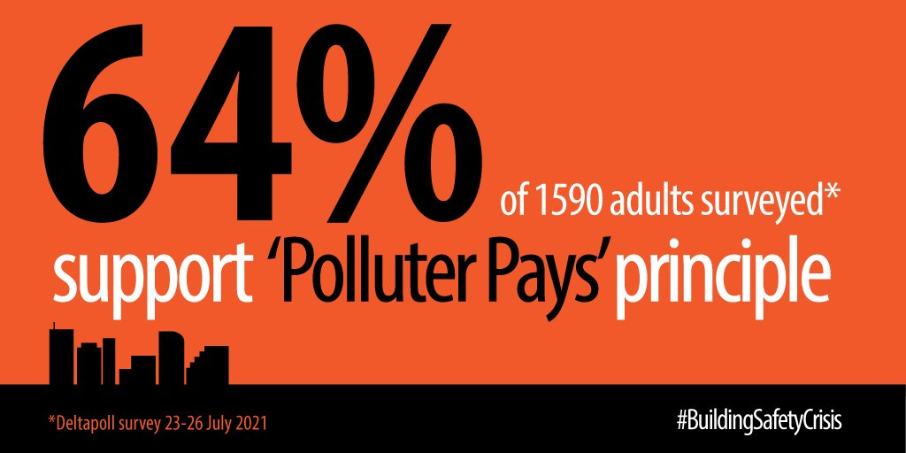 Deltapoll results about the Polluter Pays